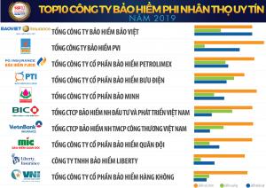 Danh sách TOP10 Công ty Bảo hiểm Phi nhân thọ